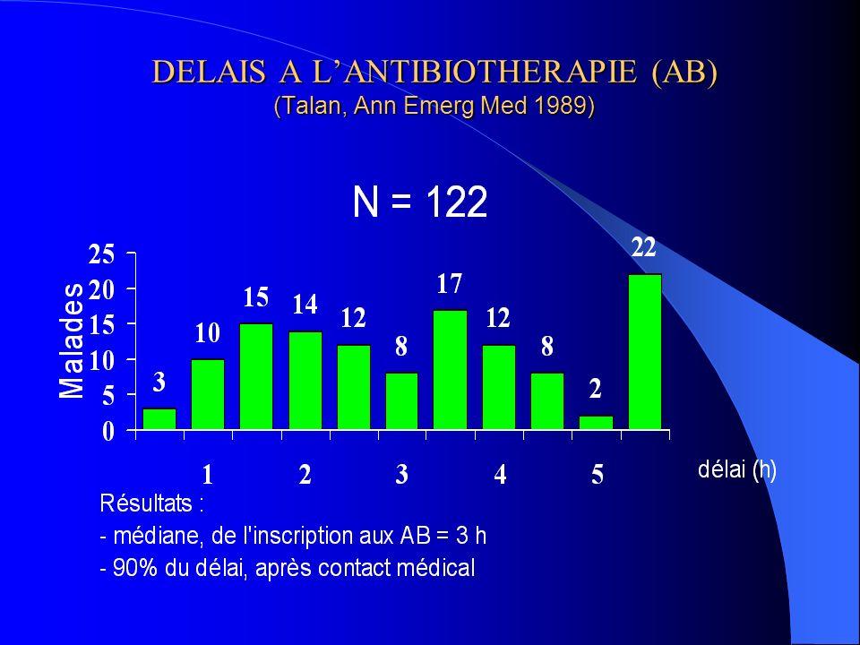DELAIS A L'ANTIBIOTHERAPIE (AB) (Talan, Ann Emerg Med 1989)