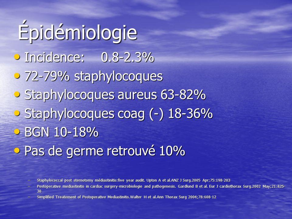 Épidémiologie Incidence: 0.8-2.3% 72-79% staphylocoques