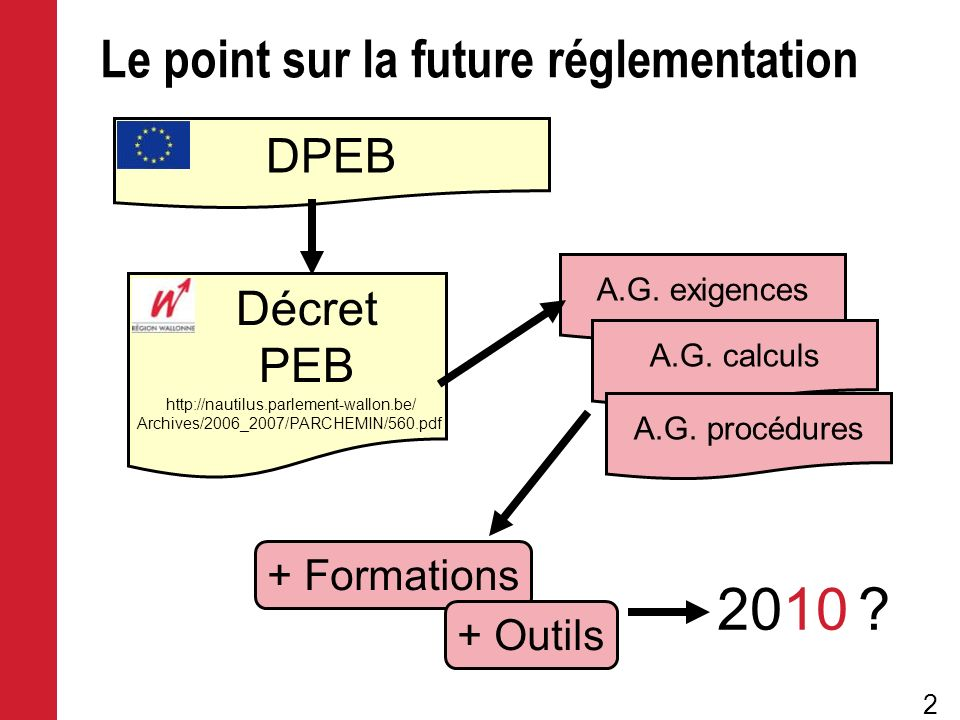 Le point sur la future réglementation