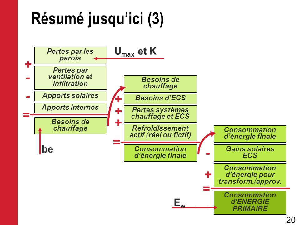 Résumé jusqu'ici (3) + - - + + = + = - + = Umax et K be Ew
