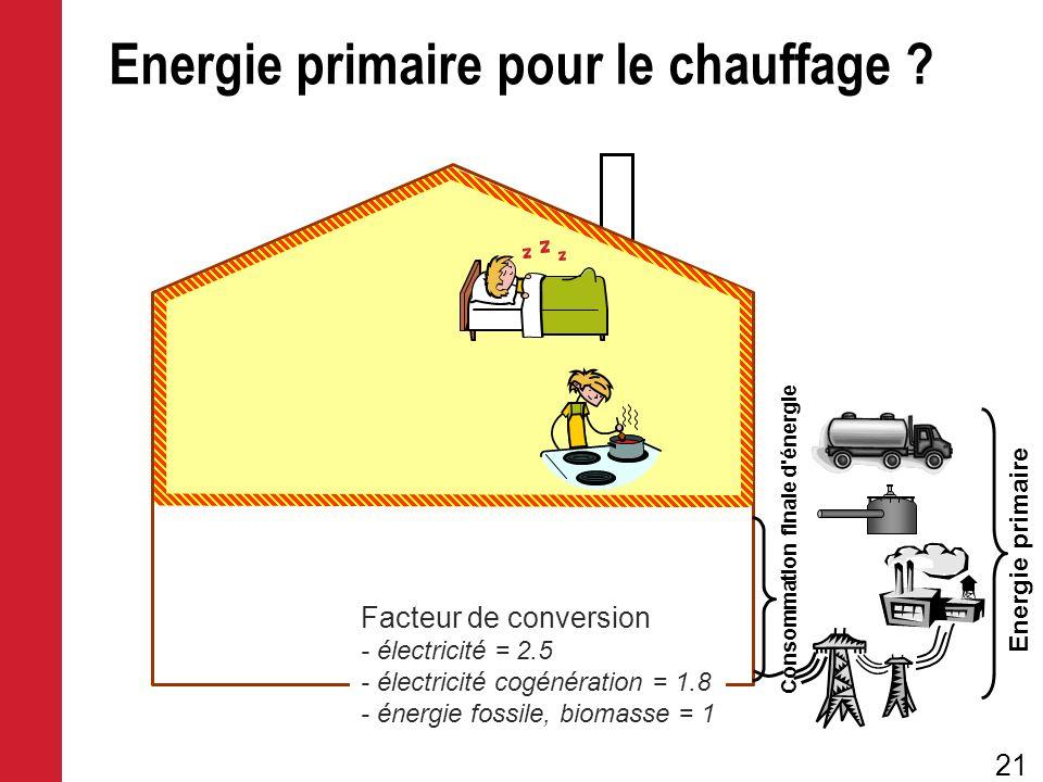 Energie primaire pour le chauffage