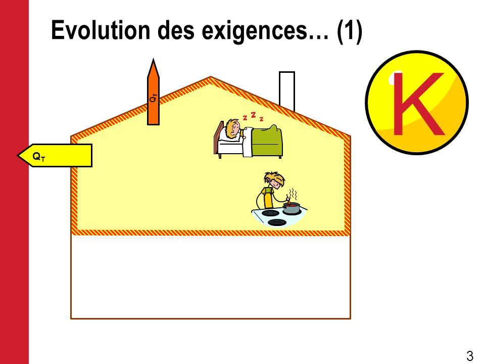 Evolution des exigences… (1)