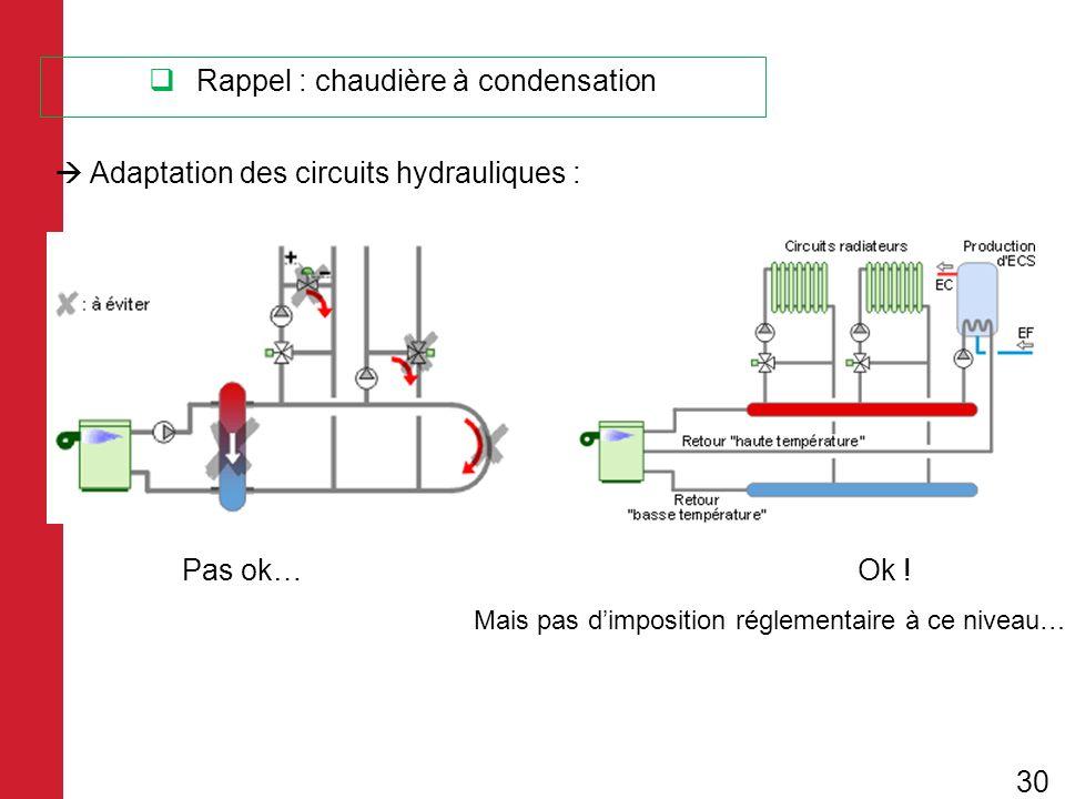 Rappel : chaudière à condensation