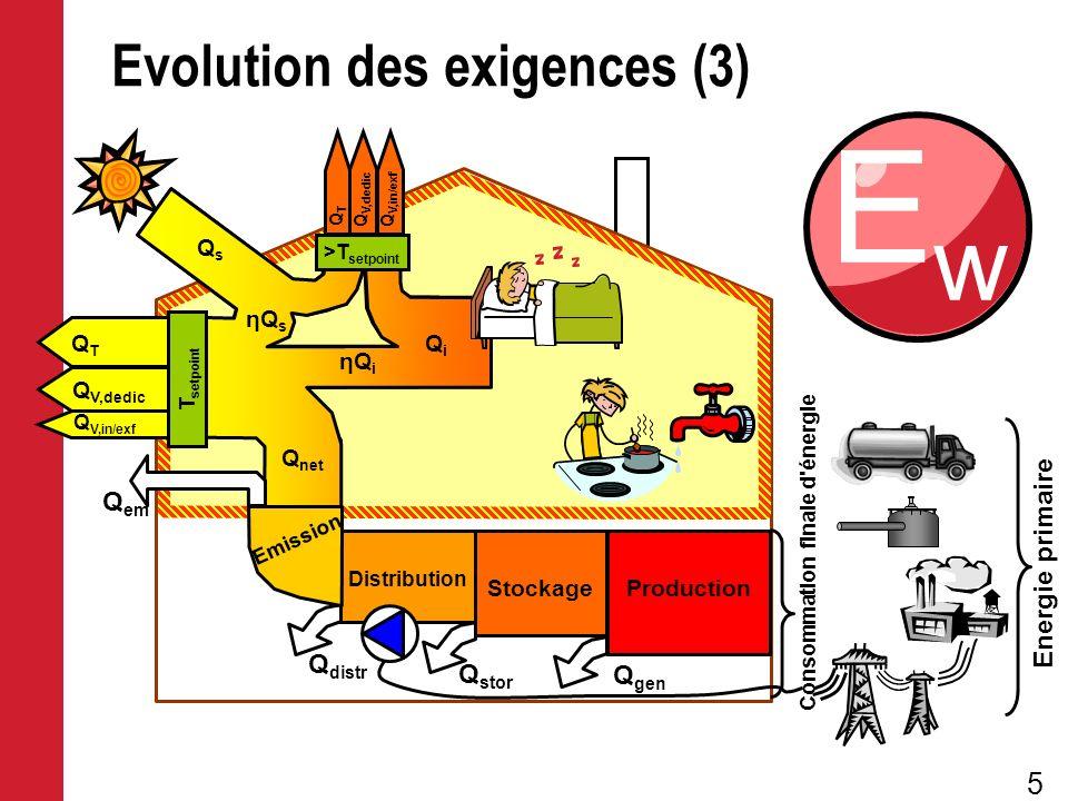 Evolution des exigences (3)