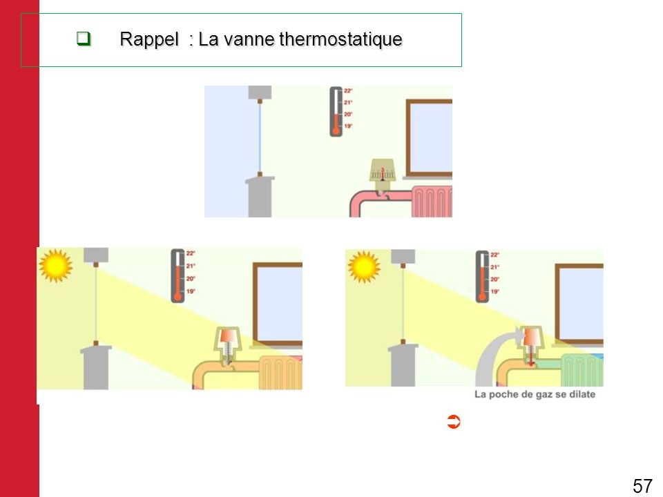 Rappel : La vanne thermostatique