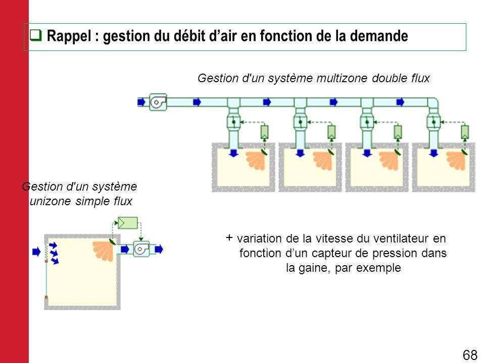 Rappel : gestion du débit d'air en fonction de la demande
