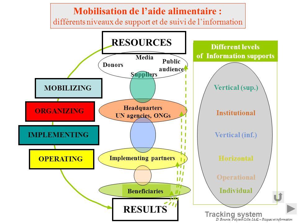Mobilisation de l'aide alimentaire :