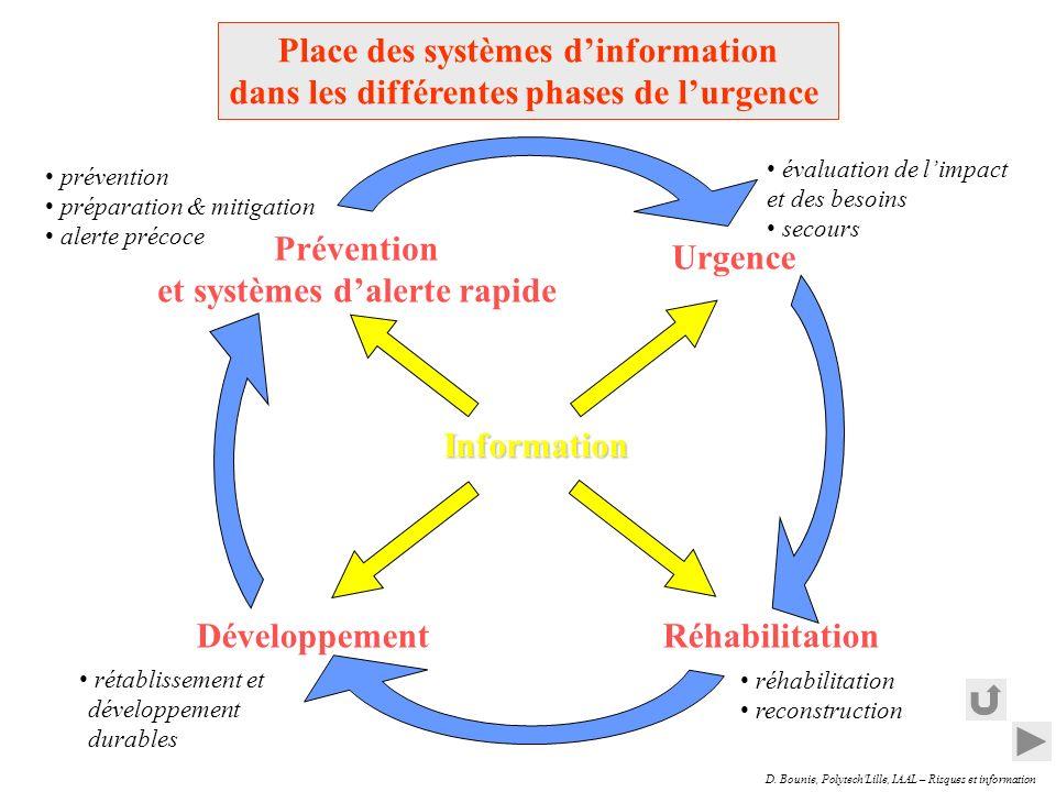 Place des systèmes d'information