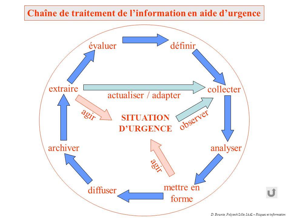 Chaîne de traitement de l'information en aide d'urgence