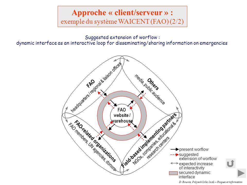 Approche « client/serveur » :