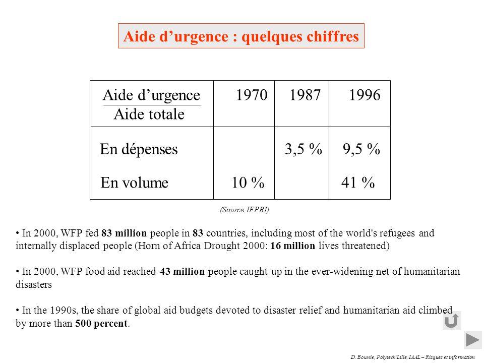 Aide d'urgence : quelques chiffres