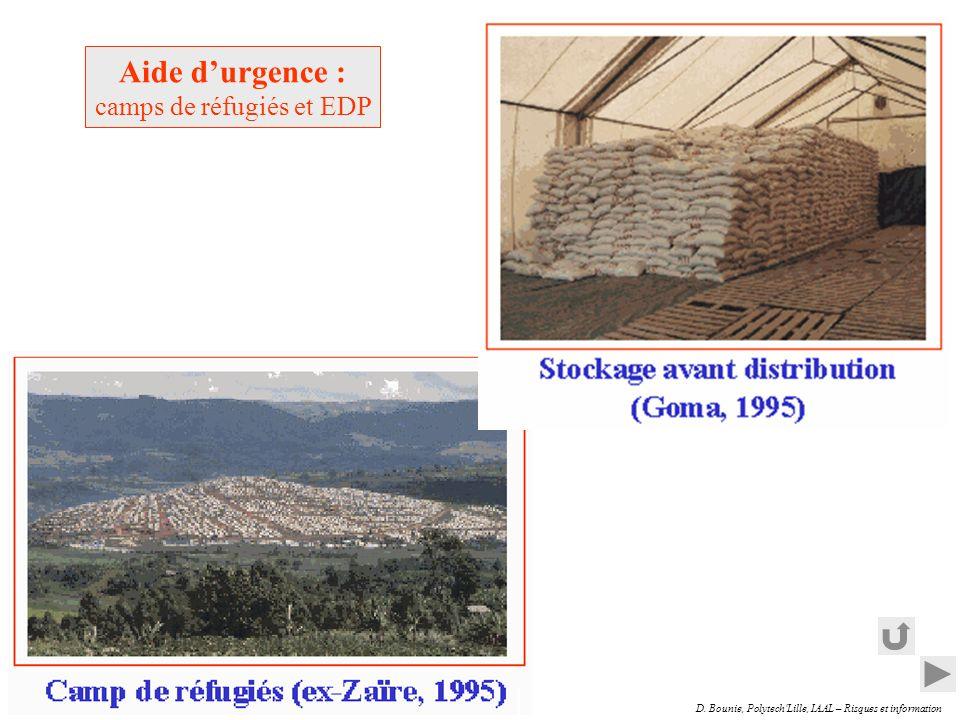 camps de réfugiés et EDP