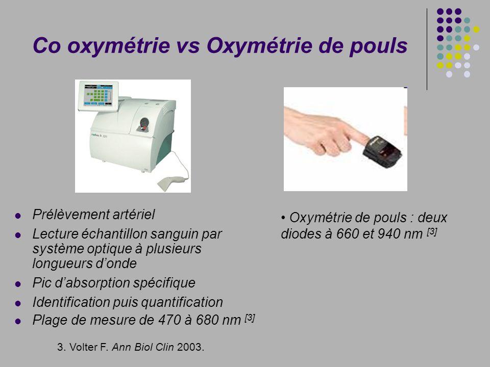 Co oxymétrie vs Oxymétrie de pouls