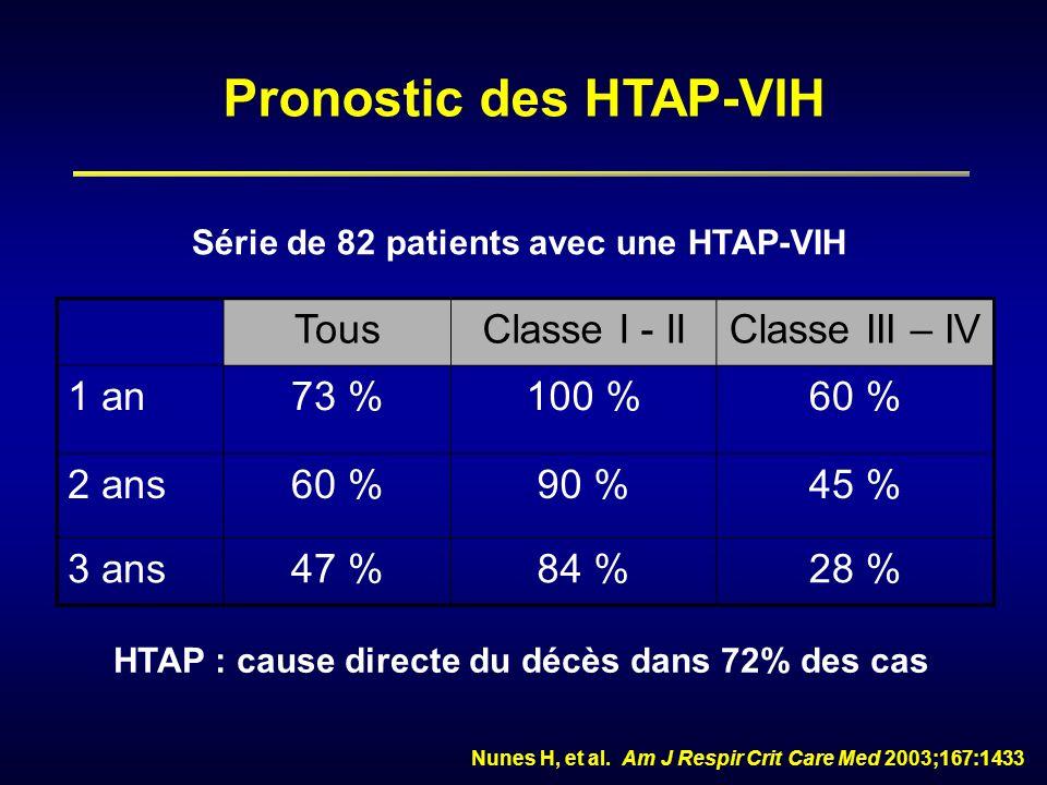 Pronostic des HTAP-VIH