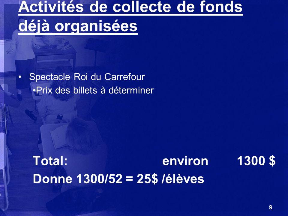 Activités de collecte de fonds déjà organisées