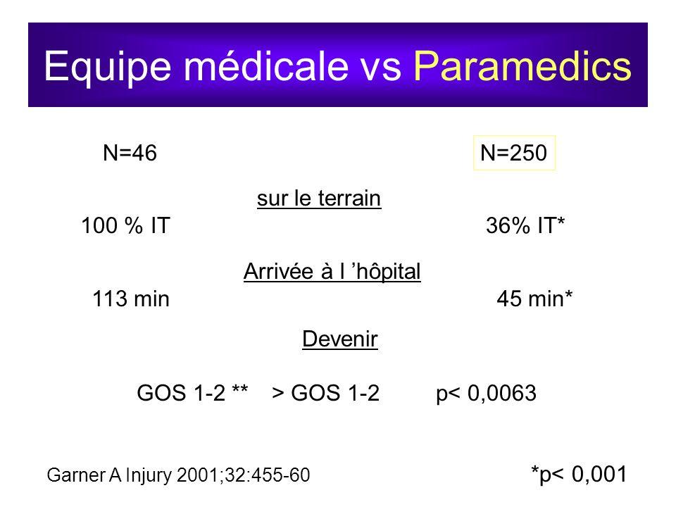 Equipe médicale vs Paramedics