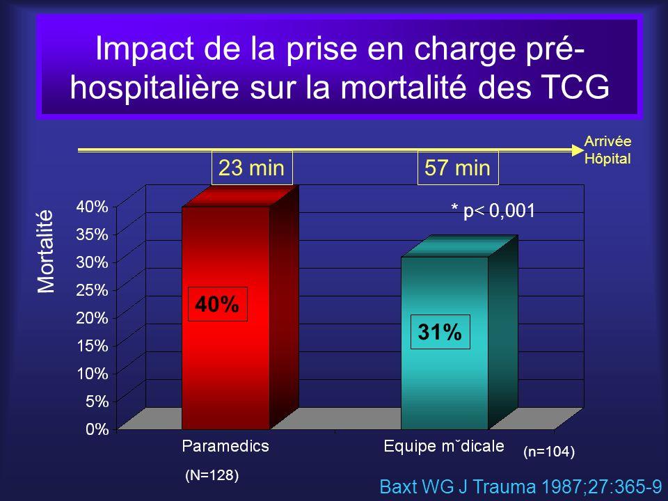 Impact de la prise en charge pré-hospitalière sur la mortalité des TCG