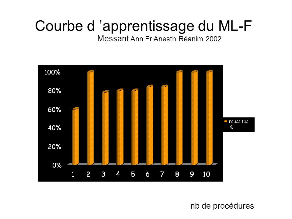 Courbe d 'apprentissage du ML-F