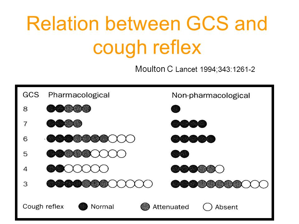 Relation between GCS and cough reflex