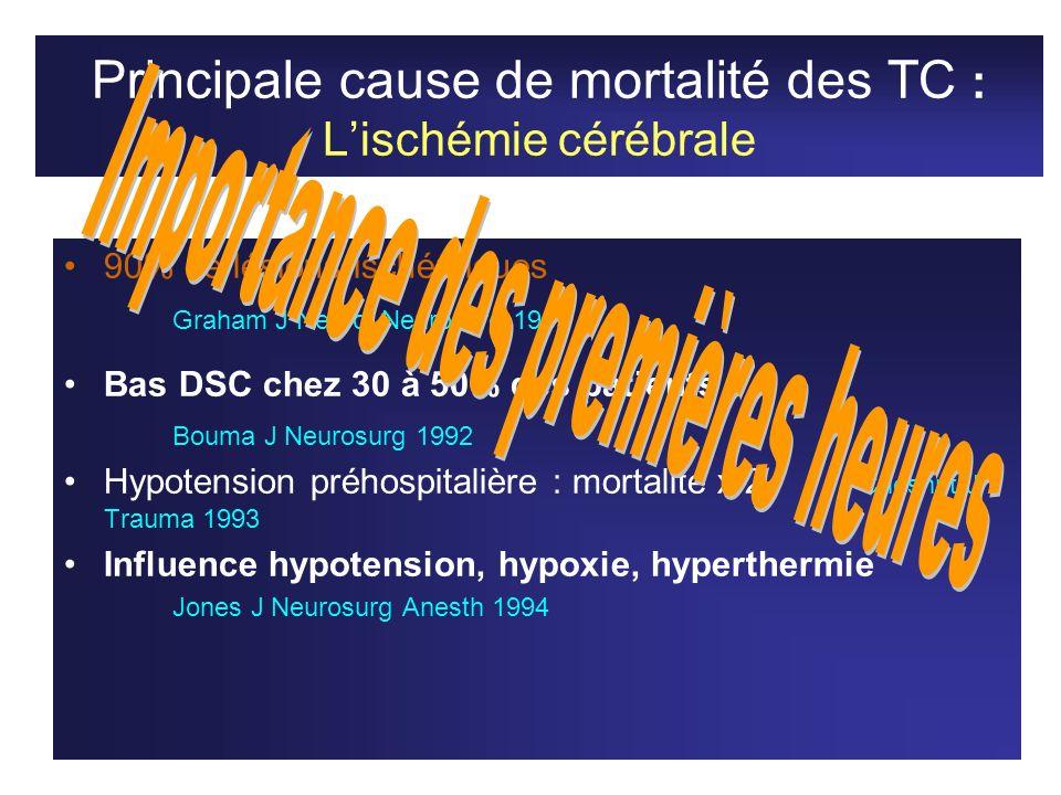 Principale cause de mortalité des TC : L'ischémie cérébrale