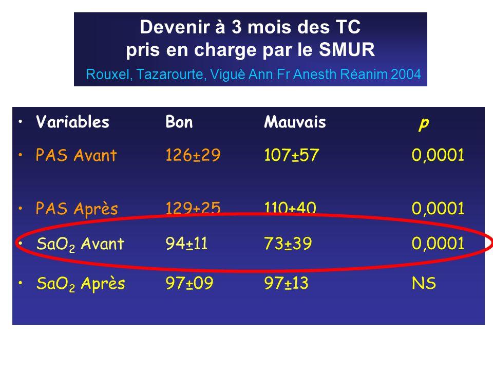 Devenir à 3 mois des TC pris en charge par le SMUR Rouxel, Tazarourte, Viguè Ann Fr Anesth Réanim 2004