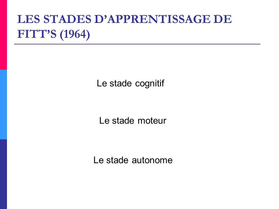 LES STADES D'APPRENTISSAGE DE FITT'S (1964)