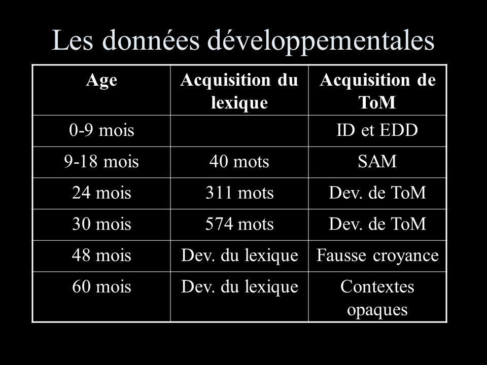 Les données développementales