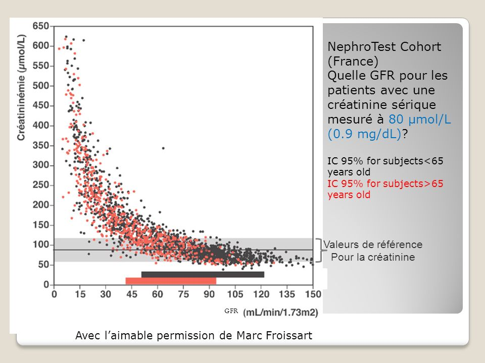 NephroTest Cohort (France)