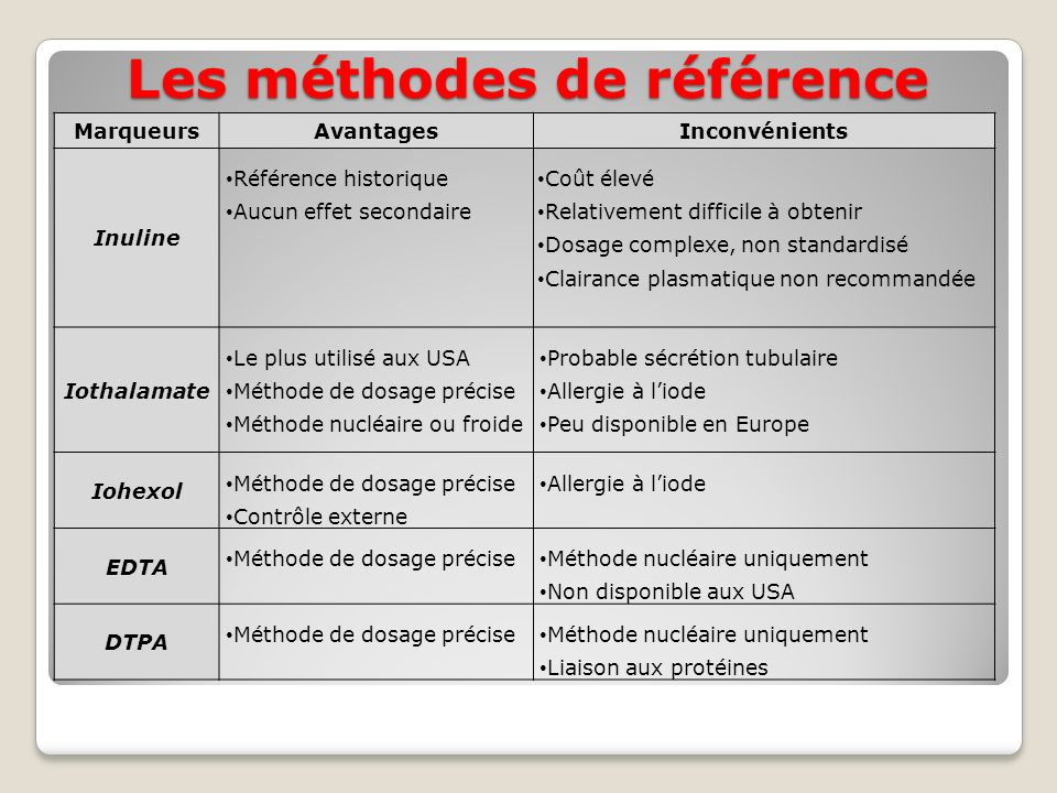 Les méthodes de référence