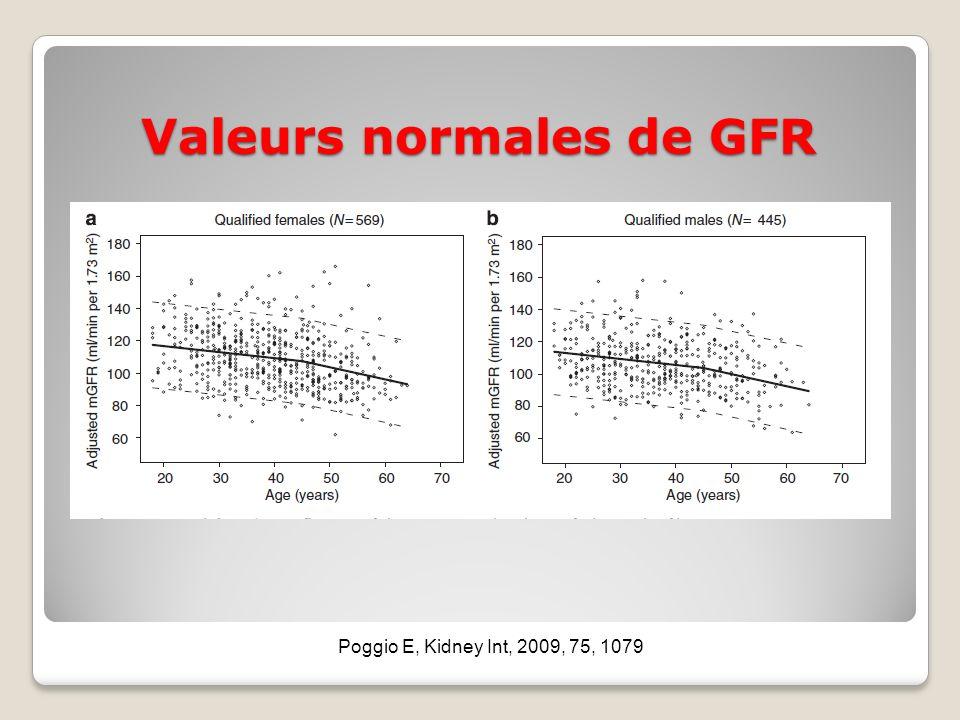 Valeurs normales de GFR