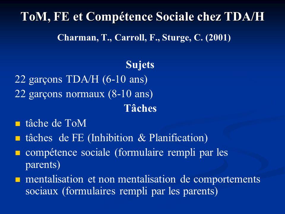 ToM, FE et Compétence Sociale chez TDA/H Charman, T. , Carroll, F