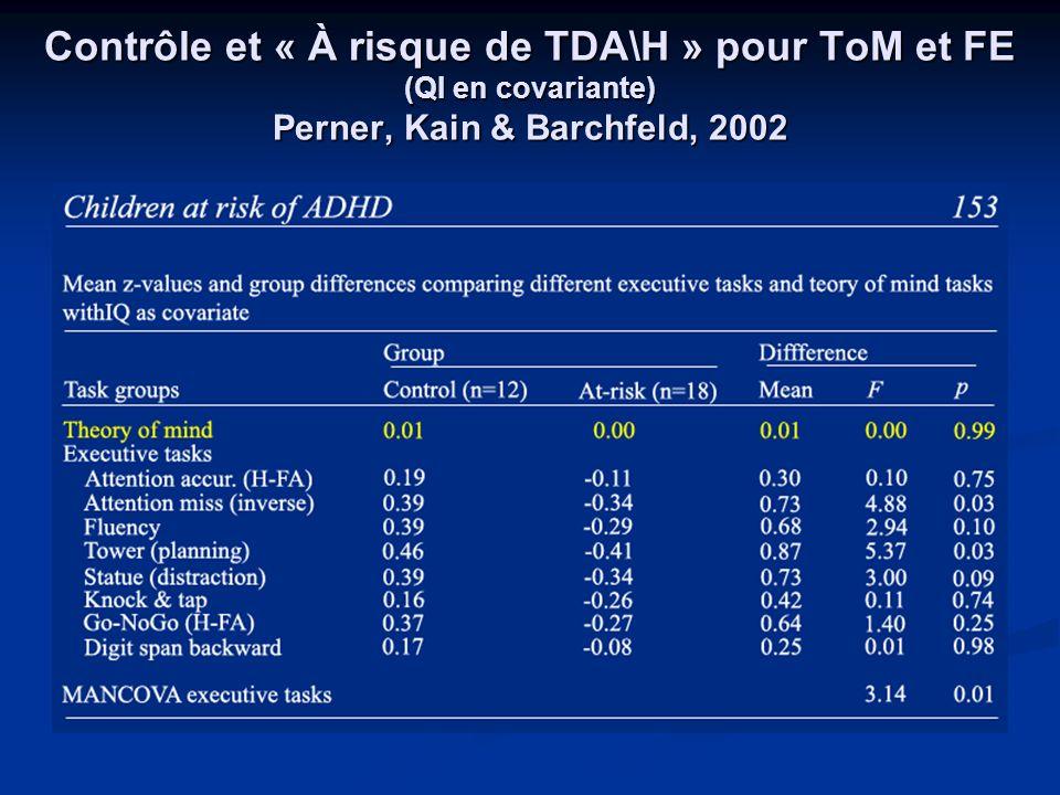 Contrôle et « À risque de TDA\H » pour ToM et FE (QI en covariante) Perner, Kain & Barchfeld, 2002