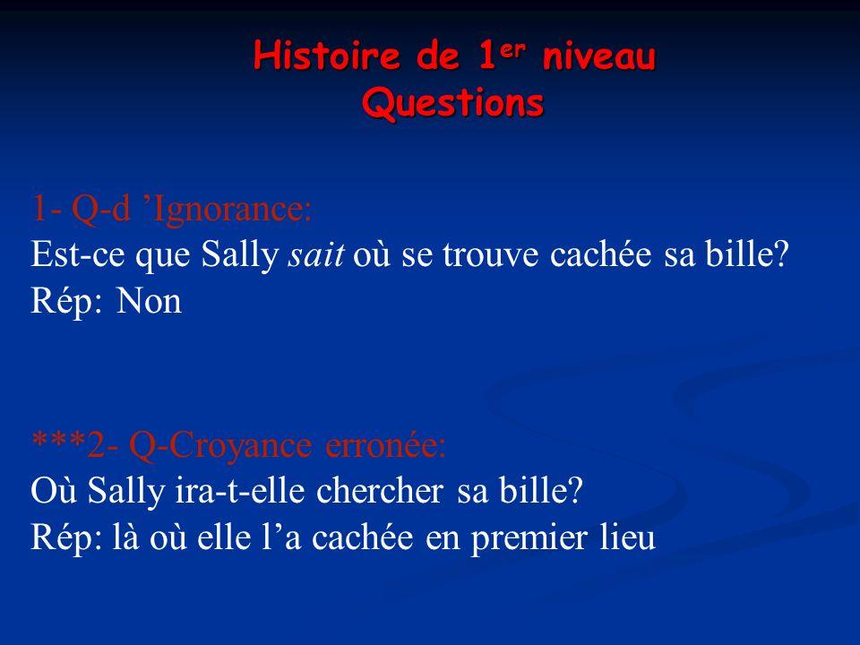 Histoire de 1er niveau Questions. 1- Q-d 'Ignorance: Est-ce que Sally sait où se trouve cachée sa bille