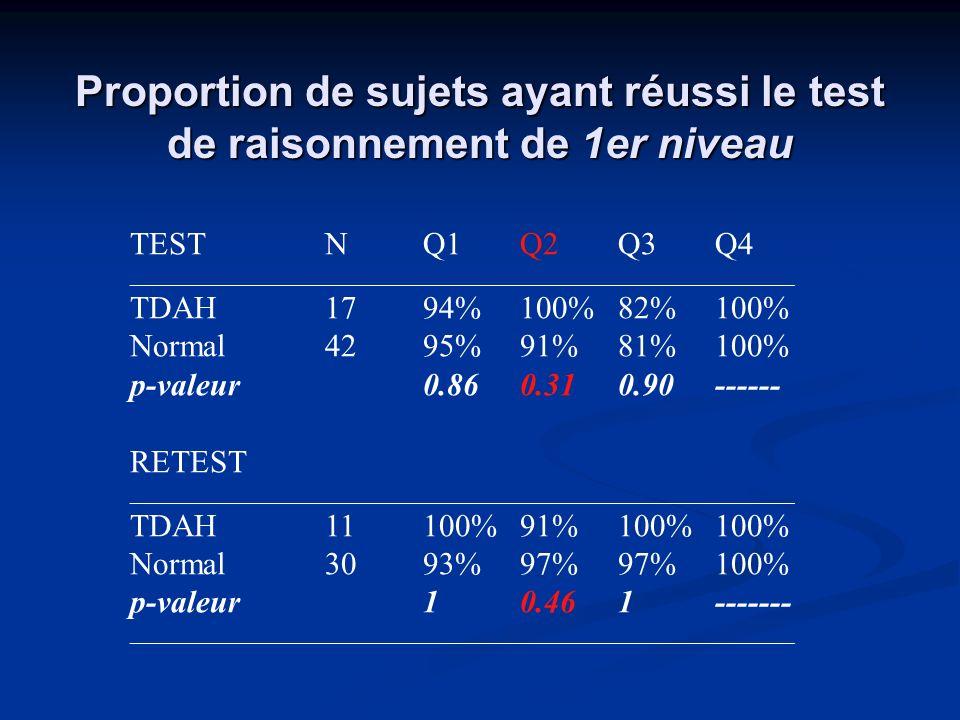 Proportion de sujets ayant réussi le test de raisonnement de 1er niveau