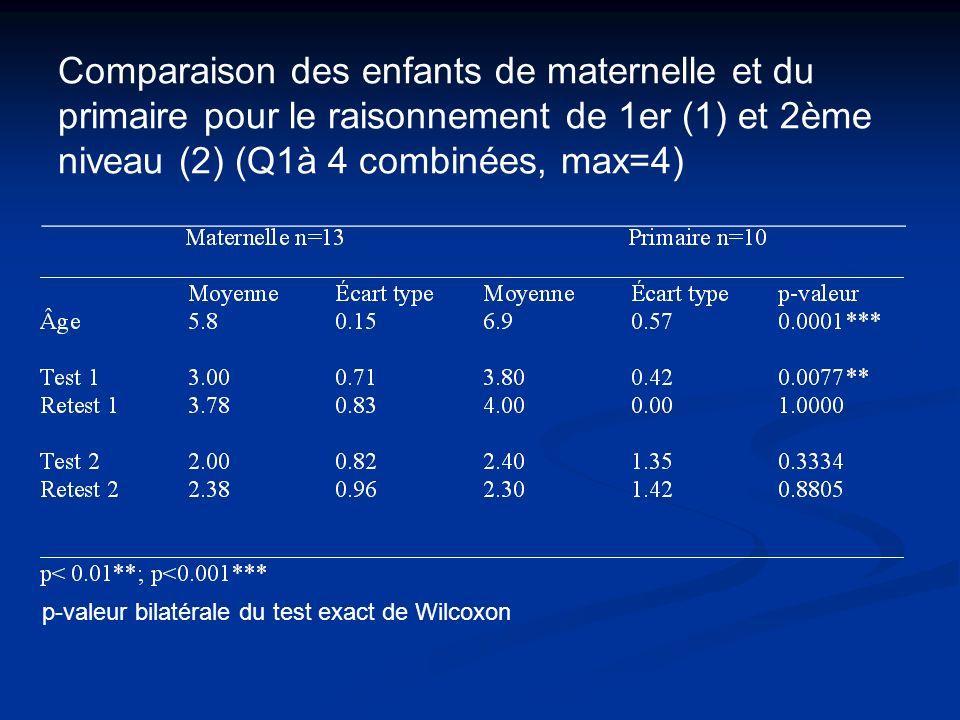 Comparaison des enfants de maternelle et du primaire pour le raisonnement de 1er (1) et 2ème niveau (2) (Q1à 4 combinées, max=4)