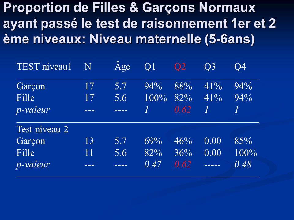 Proportion de Filles & Garçons Normaux ayant passé le test de raisonnement 1er et 2 ème niveaux: Niveau maternelle (5-6ans)