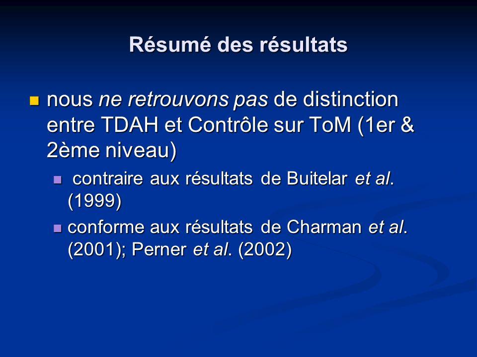 Résumé des résultats nous ne retrouvons pas de distinction entre TDAH et Contrôle sur ToM (1er & 2ème niveau)