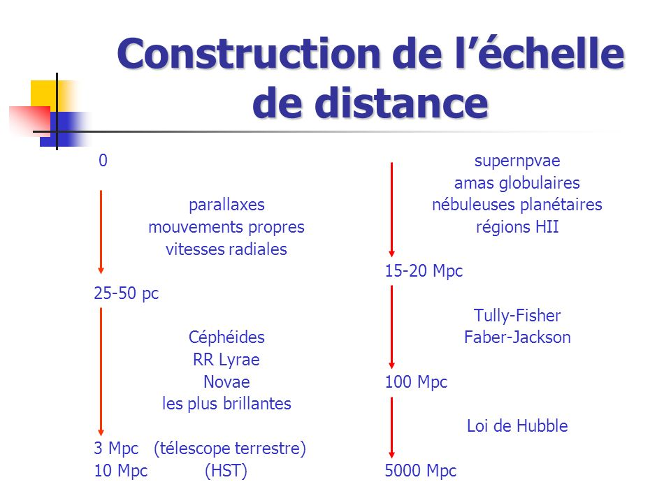 Construction de l'échelle de distance