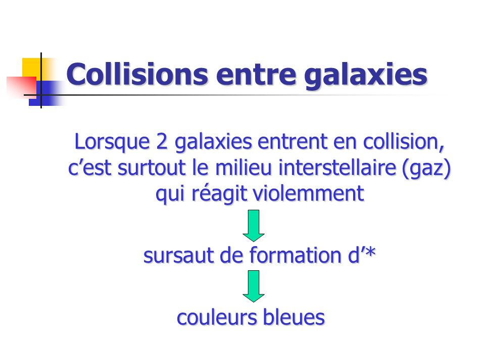 Collisions entre galaxies