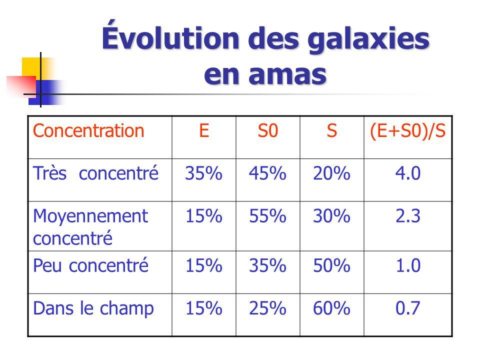Évolution des galaxies en amas