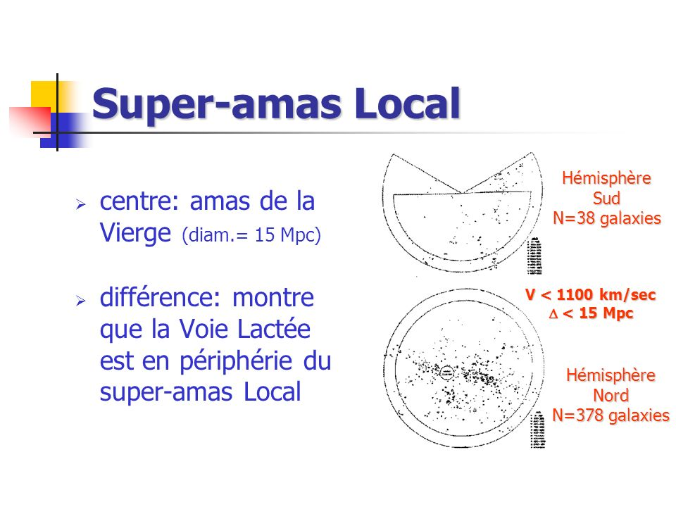 Super-amas Local centre: amas de la Vierge (diam.= 15 Mpc)