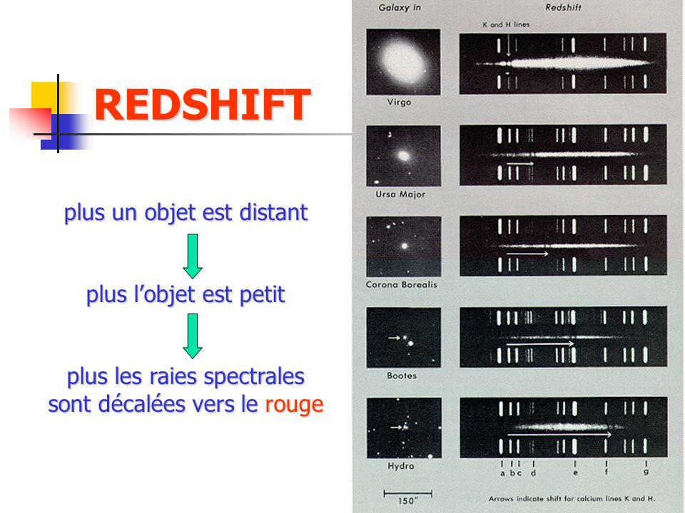 REDSHIFT plus un objet est distant plus l'objet est petit