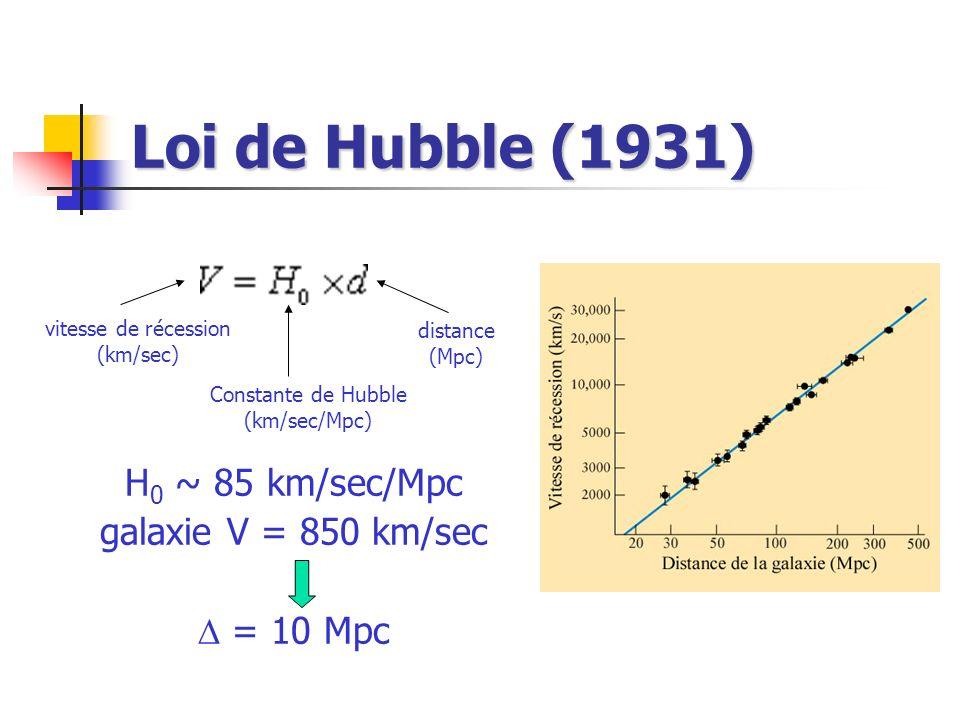 Loi de Hubble (1931) H0 ~ 85 km/sec/Mpc galaxie V = 850 km/sec