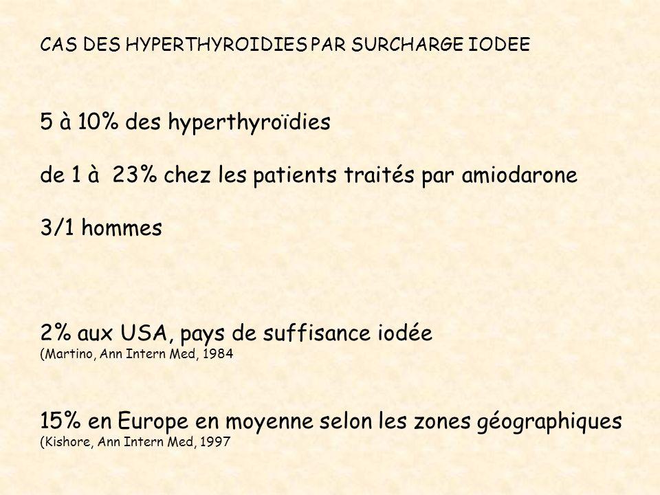 5 à 10% des hyperthyroïdies