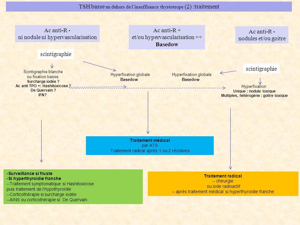 TSH basse en dehors de l'insuffisance thyréotrope (2) :traitement
