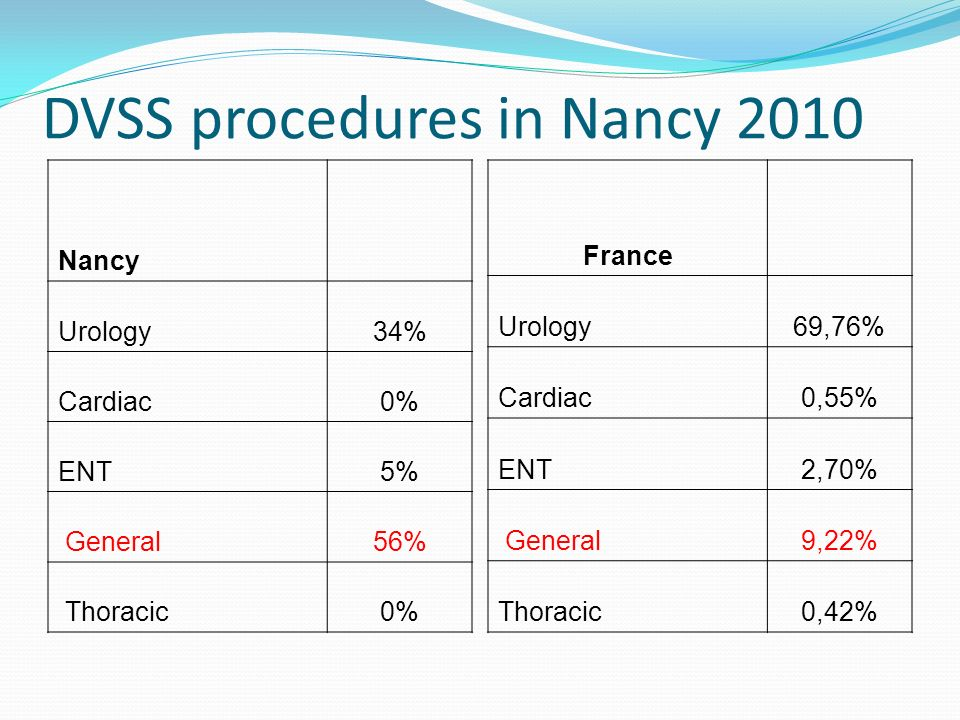 DVSS procedures in Nancy 2010