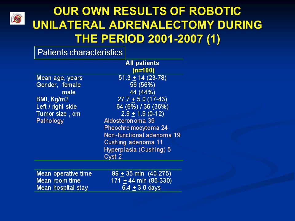 OUR OWN RESULTS OF ROBOTIC UNILATERAL ADRENALECTOMY DURING THE PERIOD 2001-2007 (1)