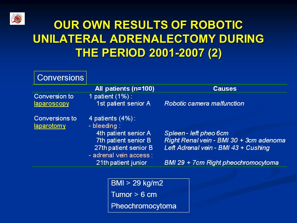OUR OWN RESULTS OF ROBOTIC UNILATERAL ADRENALECTOMY DURING THE PERIOD 2001-2007 (2)