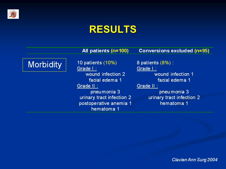 RESULTS Clavien Ann Surg 2004 There was no mortality,