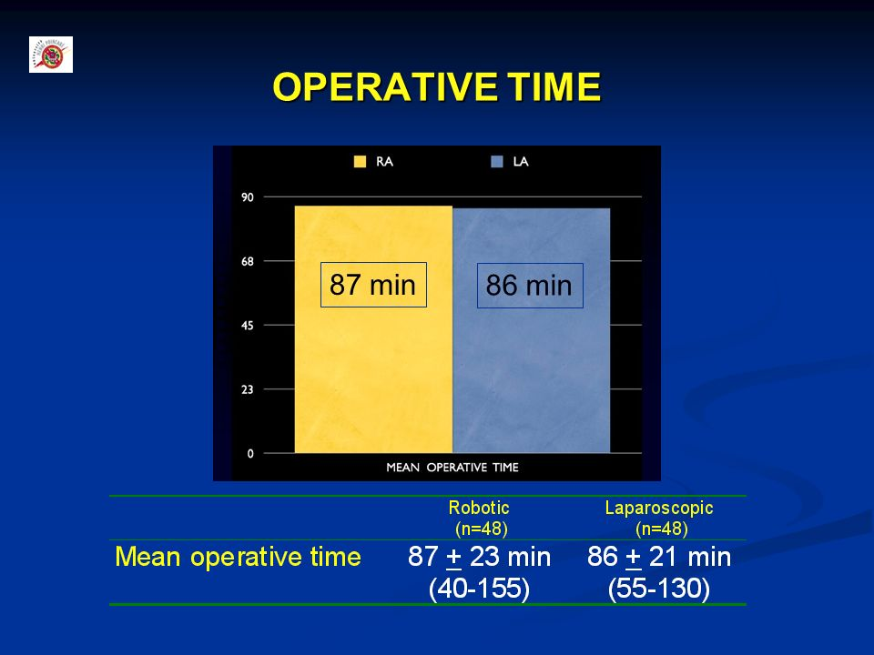 OPERATIVE TIME 87 min. 86 min. Mean operative time was similar in Robotic versus laparoscopic group : 87 versus 86 minutes respectively.
